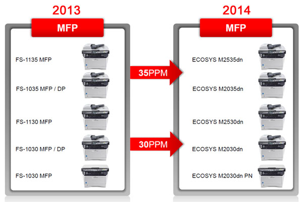 Обзор мфу a4 2014 года kyocera ecosys m2030dn pn m2030dn
